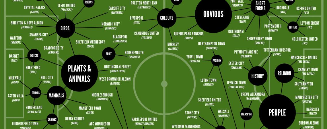 Nickname of English Football Clubs