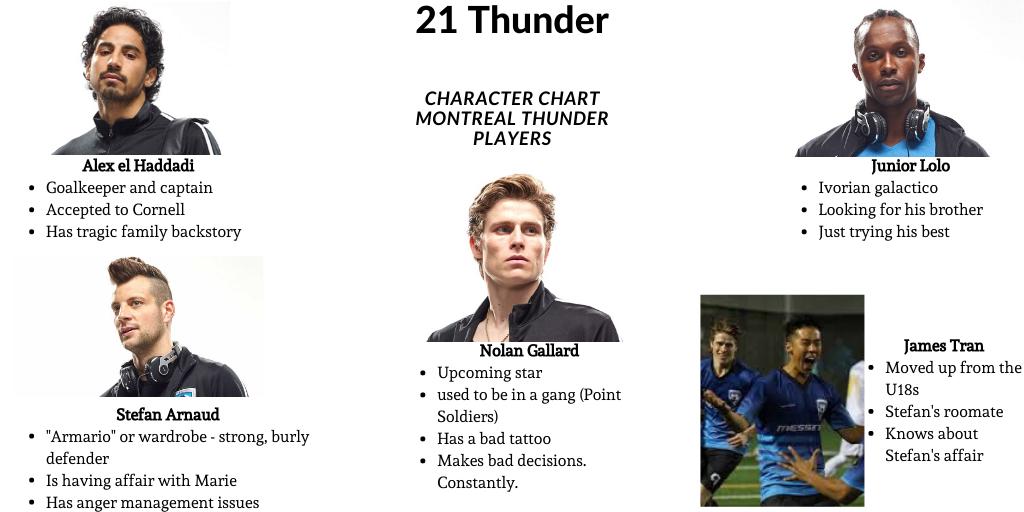21 Thunder Player Chart